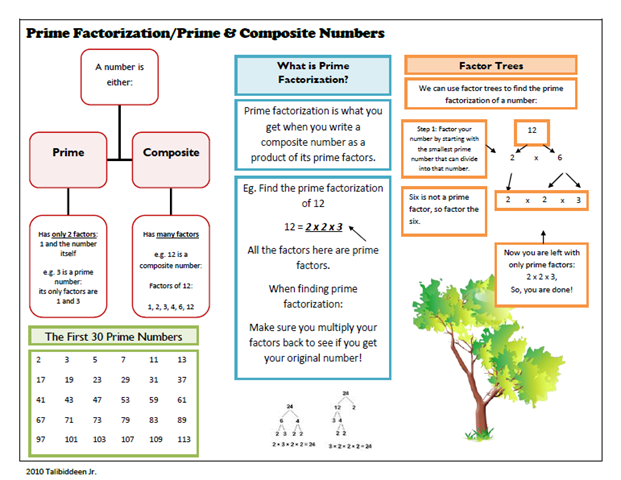 Prime Factorization CompositePrime Numbers – Prime Factorization Worksheets